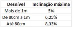 tabela NBR