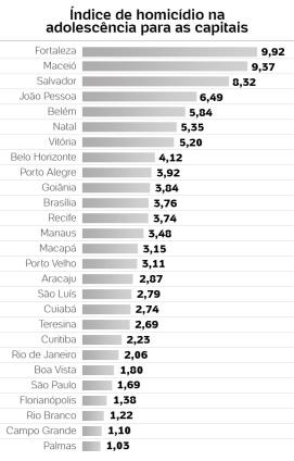 graficos-indice-de-homicidios-de-adolescentes-1422453561278_600x940