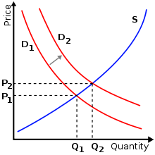 220px-Supply-demand-right-shift-demand.svg